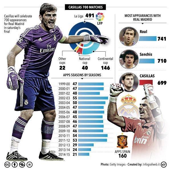 Iker Casillas Biography