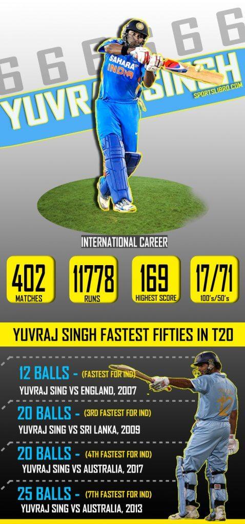 Yuvraj Singh records